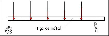 Transfert thermique par conduction - Coefficient de conduction thermique ...