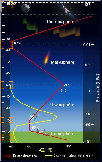 La composition de l 39 atmosph re - C est quoi la couche d ozone ...